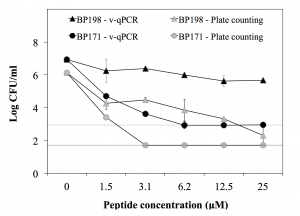 Screening and identification of BP100 peptide conjugates active against Xylella fastidiosa using a viability-qPCR method