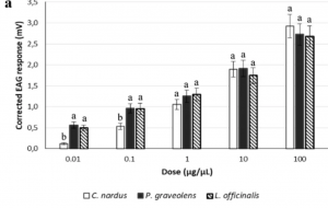 Electrophysiological and behavioural response of Philaenus spumarius to essential oils and aromatic plants