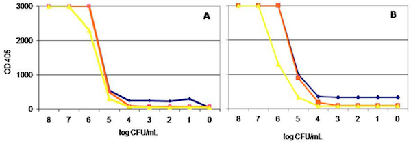 Detection and Diagnosis of Xylella fastidiosa by Specific Monoclonal Antibodies